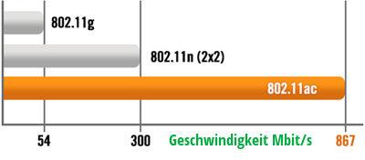 Wi-Fi-Chart